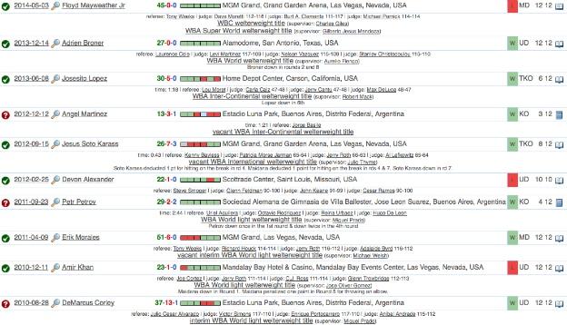 Marcos Maidanas seneste 10 kampe