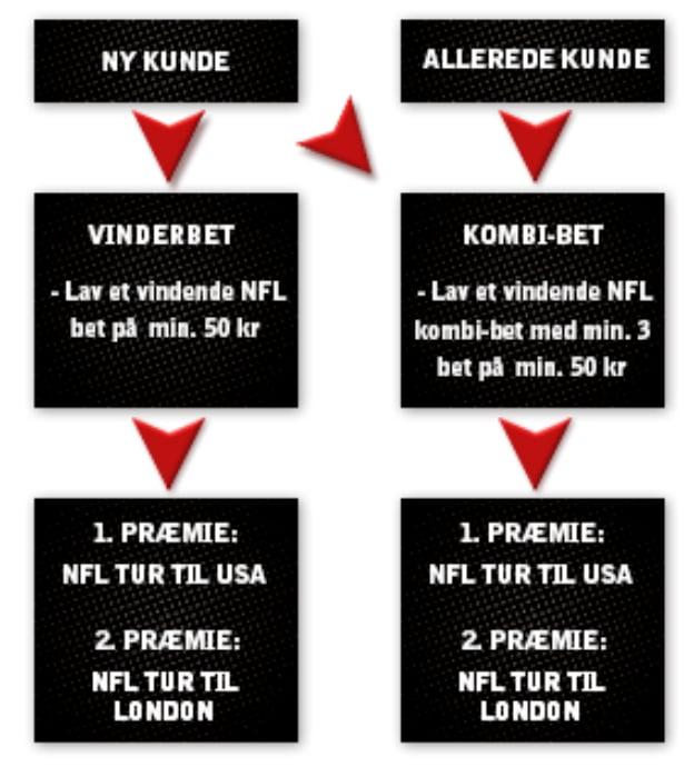 Vind NFL-tur til London eller San Francisco