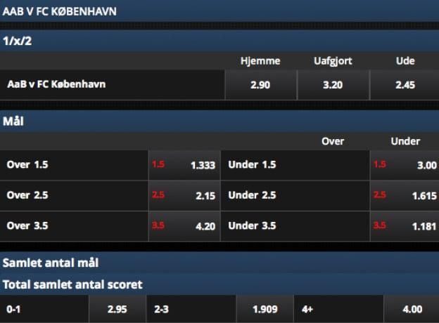 AaB-FCK odds fra Scandic Bookmakers