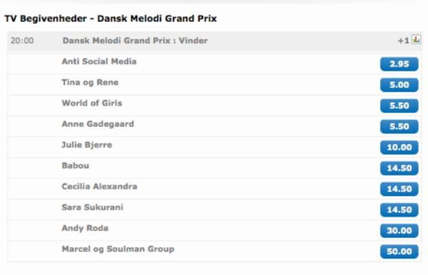 Melodi Grand Prix odds fra NordicBet