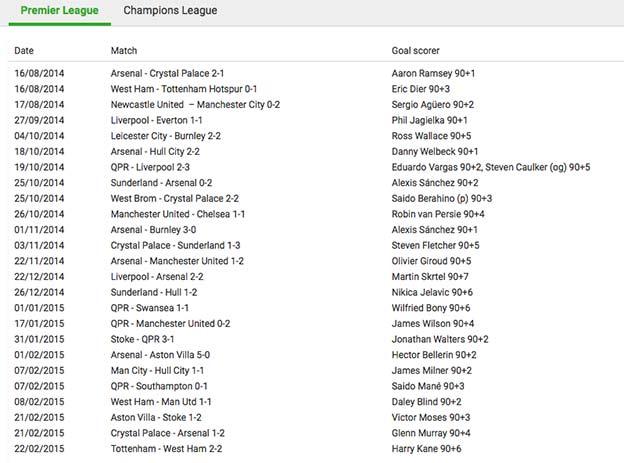 Få overtidsforsikring på alle kampe i Premier League