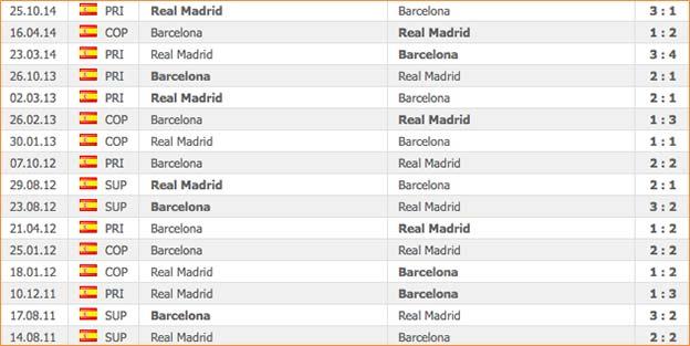 El Clasico: Barcelona-Real Madrid indbyrdes opgør