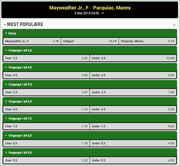 Mayweather-Pacquiao odds fra Unibet