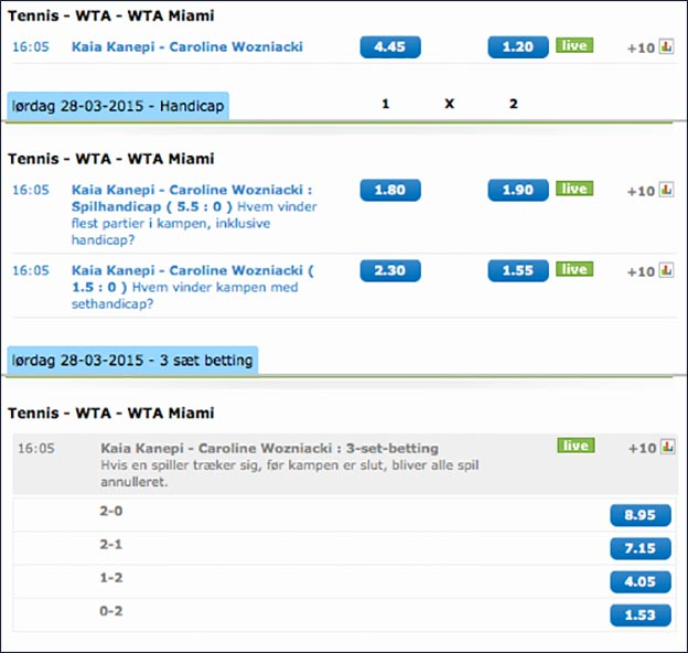 Odds på Wozniacki-Kanepi i Miami
