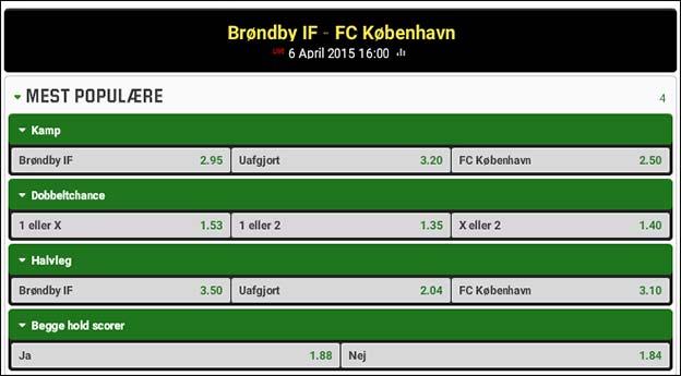 Brøndby-FCK odds