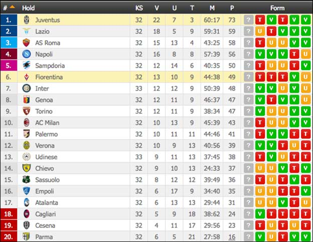 Stillingen i Serie A