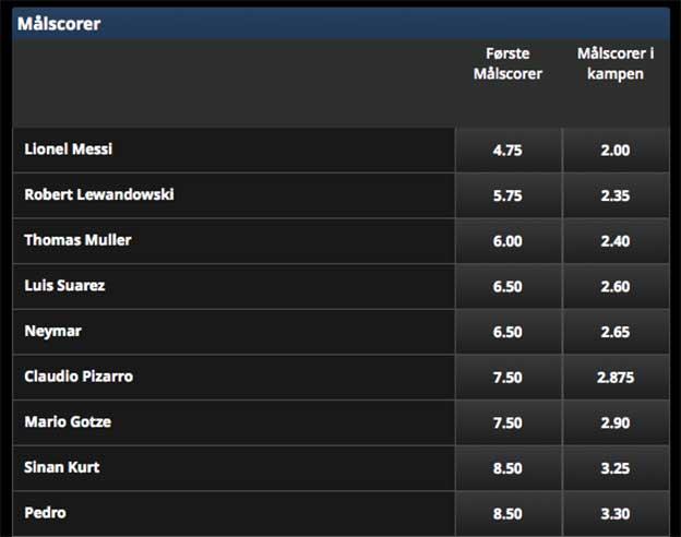 25% ekstra gevinst på første målscorer i Bayern München-Barcelona