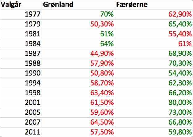 Stemmedeltagelsen ved det danske folketingsvalg i henholdsvis Grønland og Færøerne