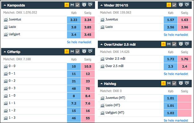 Odds på Juve-Lazio - Coppa Italia-finale