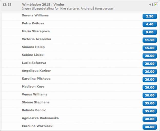 Odds på Wimbledon damesingle fra nordicBet