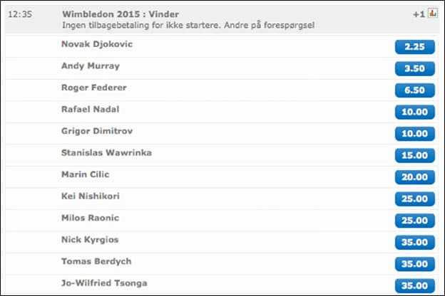 Odds på Wimbledon herresingle fra NordicBet