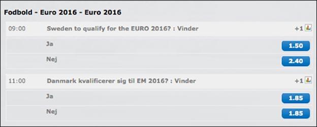 Kommer Danmark til EM i Frankrig? Se oddsene her