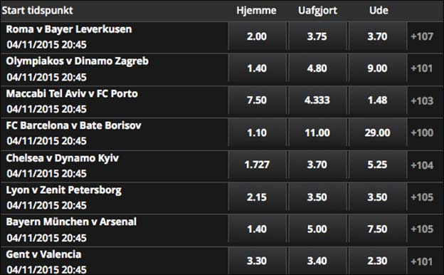 Odds på rundens Champions League-kampe fra Scandic Bookmakers
