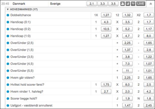 Få et risikofrit spil på Danmark-Sverige af Tipico. Der er 200 kr. uden gennemspilkrav.