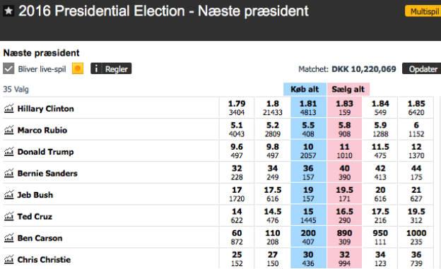 Spil på om Hillary Clinton bliver ny præsident i USA