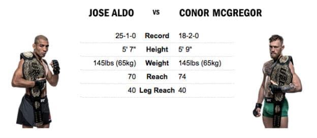 Se legendernes kamp i UFC når Jose Aldo tager imod Conor McGregor