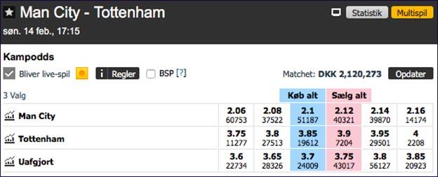 Odds på Manchester City-Tottenham fra spillebørsen Betfair