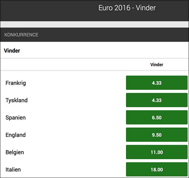 Frankrig, Tyskland og Spanien er de helt store favoritter til EM-titlen hos Unibet