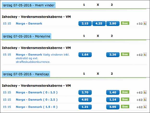 Odds på VM i ishockey hos NordicBet