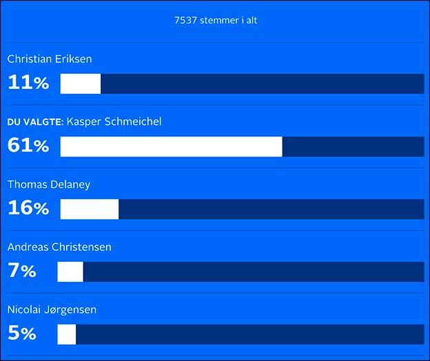 Spil på Årets Fodboldspiller hos Danske Spil - Kasper Schmeichel er storfavorit