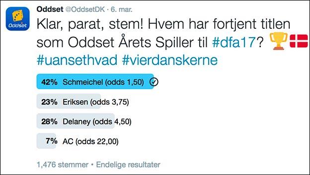 På Oddsets Twitter-profil er Kasper Schmeichel favorit til at blive Årets Fodboldspiller