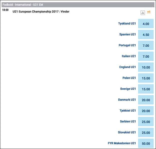 Odds på U21 EM 2017 i Polen fra NordicBet
